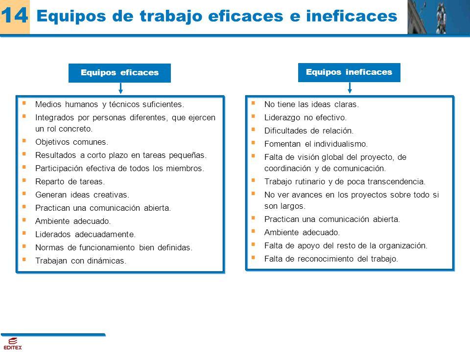 Equipos de trabajo eficaces e ineficaces