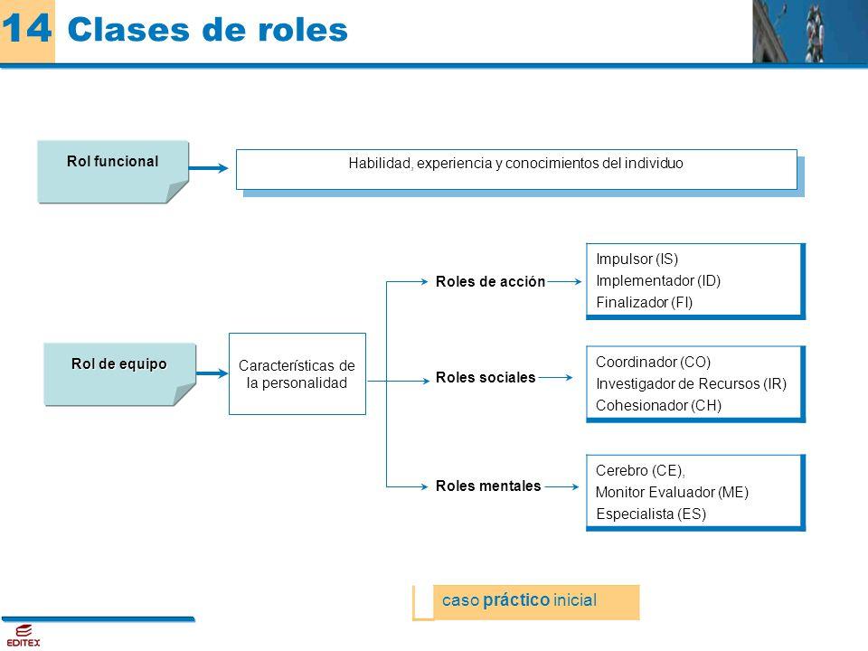 Clases de roles caso práctico inicial Roles de acción Impulsor (IS)