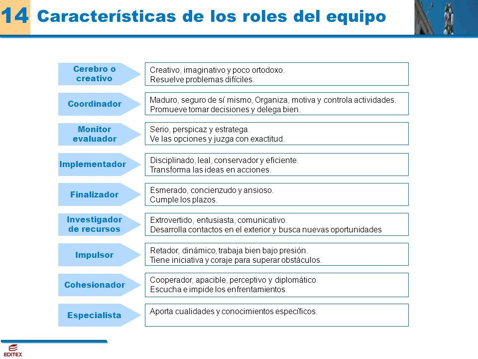 Características de los roles del equipo