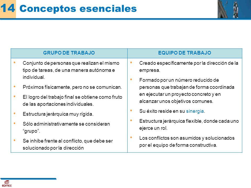 Conceptos esenciales GRUPO DE TRABAJO EQUIPO DE TRABAJO
