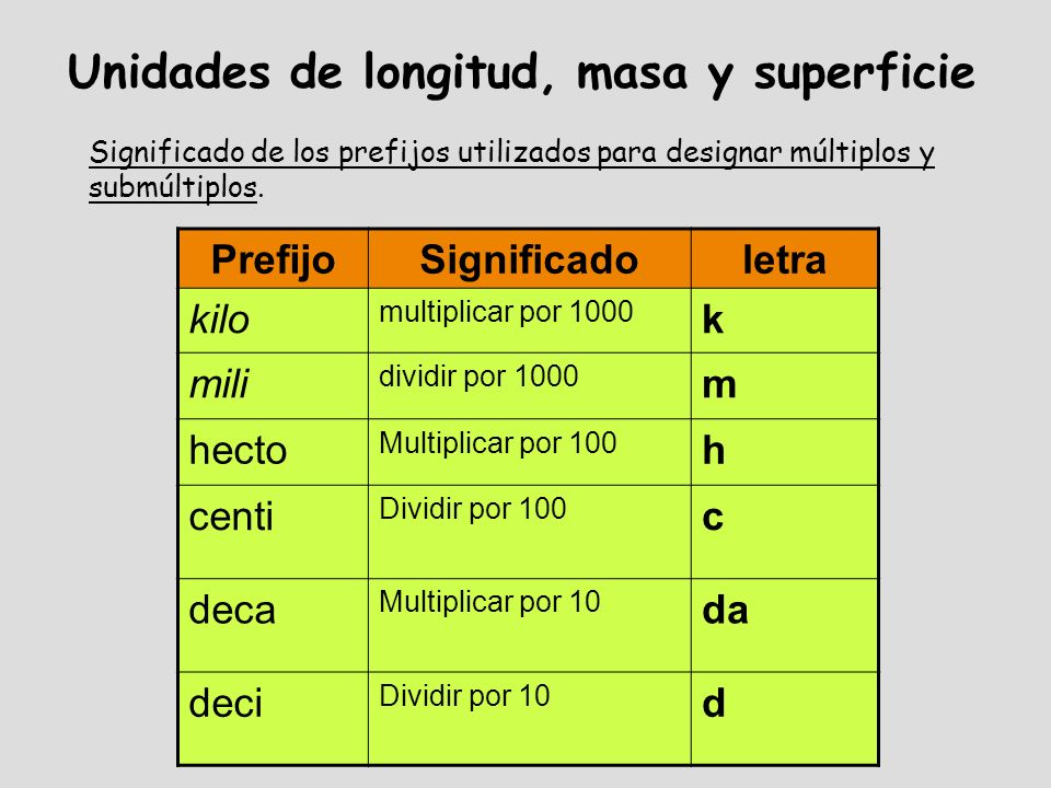 Unidades de longitud, masa y superficie