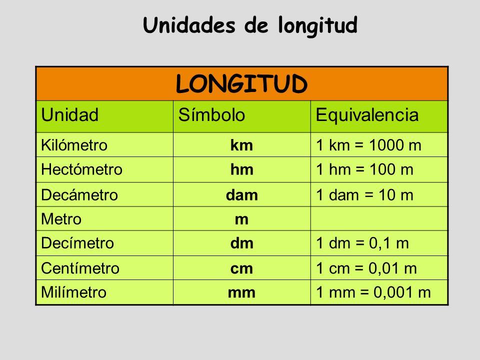 LONGITUD Unidades de longitud Unidad Símbolo Equivalencia Kilómetro km