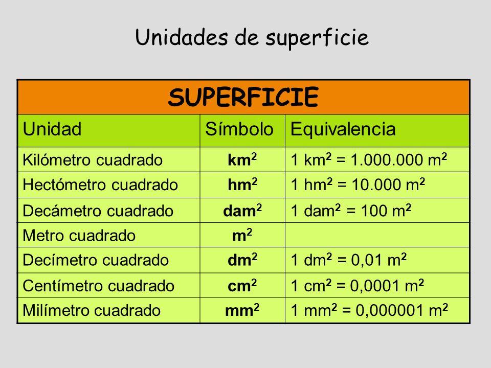 SUPERFICIE Unidades de superficie Unidad Símbolo Equivalencia
