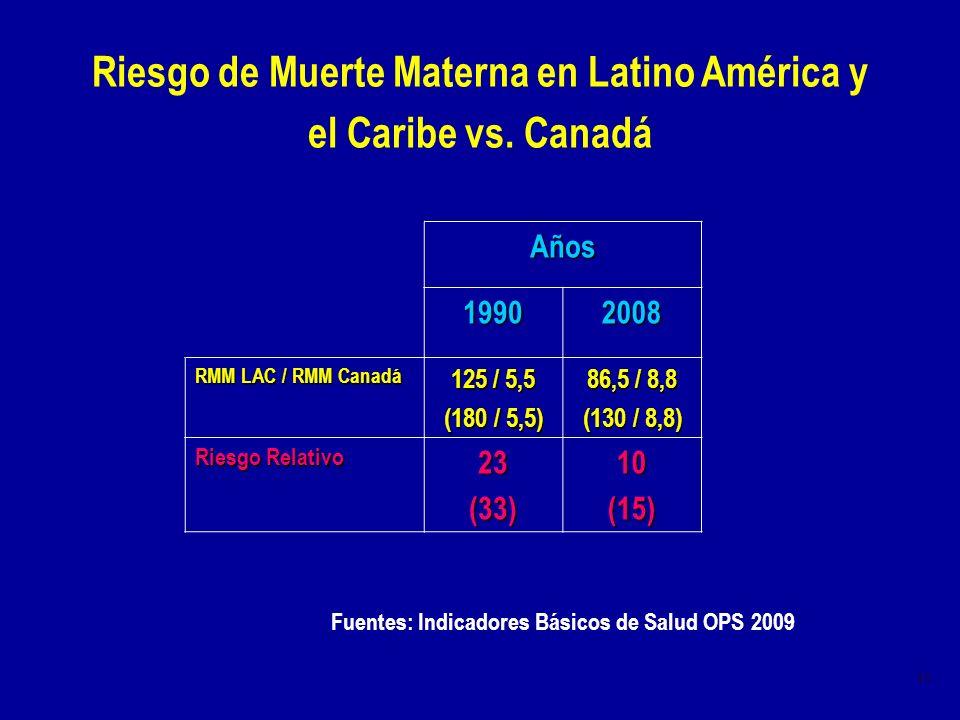 Riesgo de Muerte Materna en Latino América y el Caribe vs. Canadá