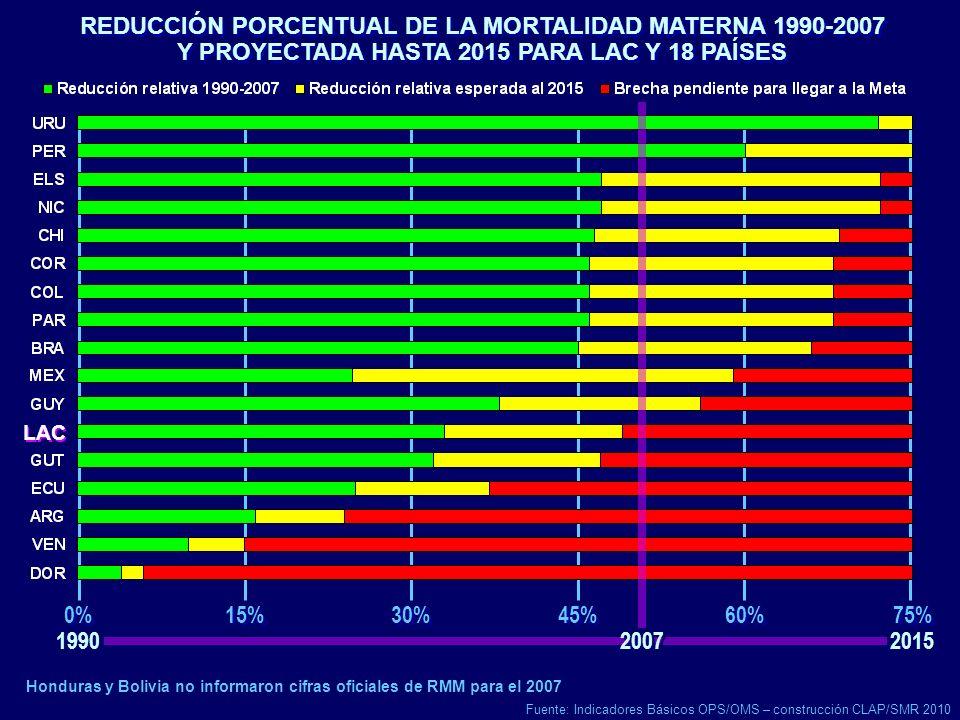 REDUCCIÓN PORCENTUAL DE LA MORTALIDAD MATERNA 1990-2007 Y PROYECTADA HASTA 2015 PARA LAC Y 18 PAÍSES