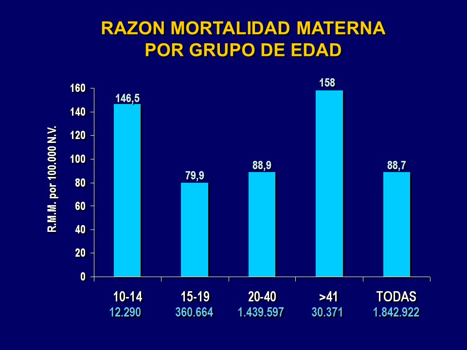 RAZON MORTALIDAD MATERNA