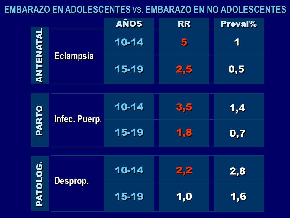 EMBARAZO EN ADOLESCENTES VS. EMBARAZO EN NO ADOLESCENTES