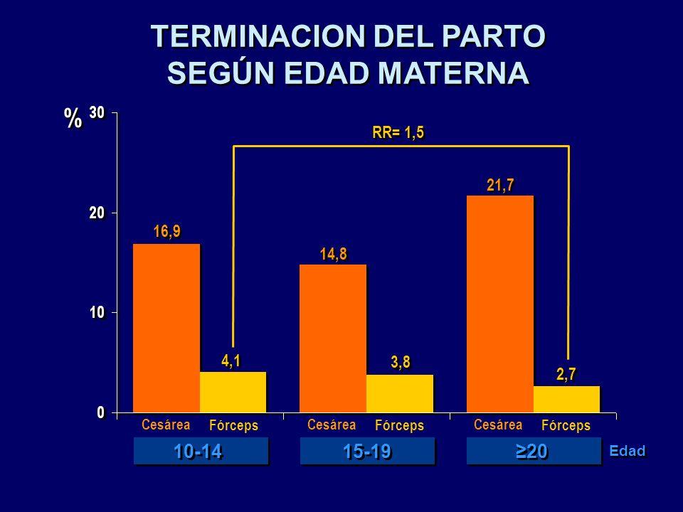 TERMINACION DEL PARTO SEGÚN EDAD MATERNA