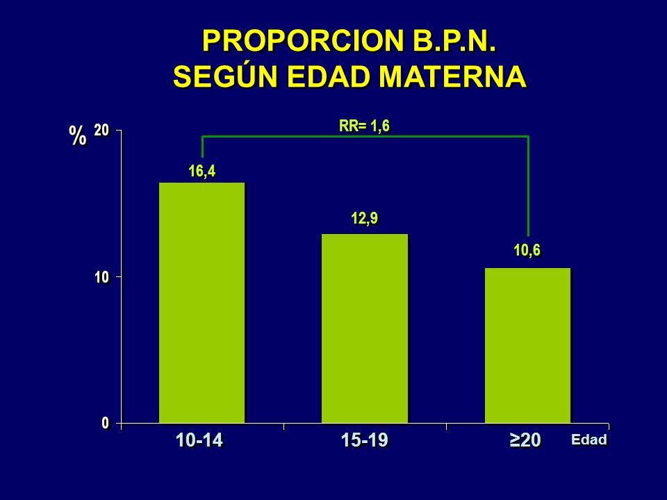 PROPORCION B.P.N. SEGÚN EDAD MATERNA
