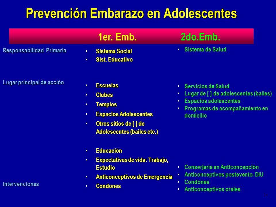 Prevención Embarazo en Adolescentes