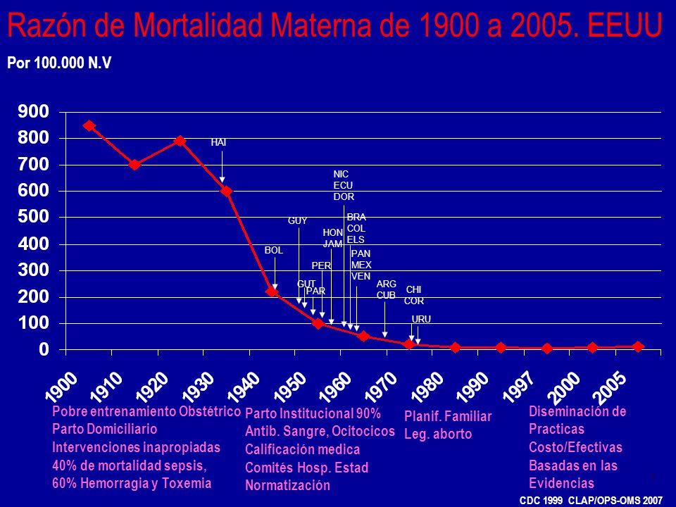 Razón de Mortalidad Materna de 1900 a 2005. EEUU