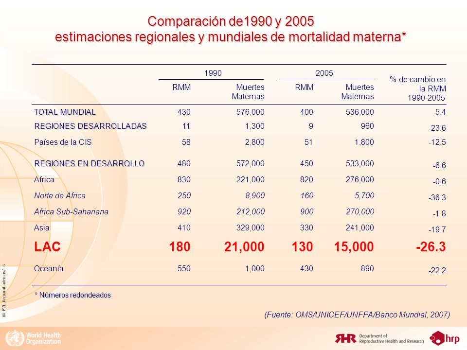 Comparación de1990 y 2005 estimaciones regionales y mundiales de mortalidad materna*
