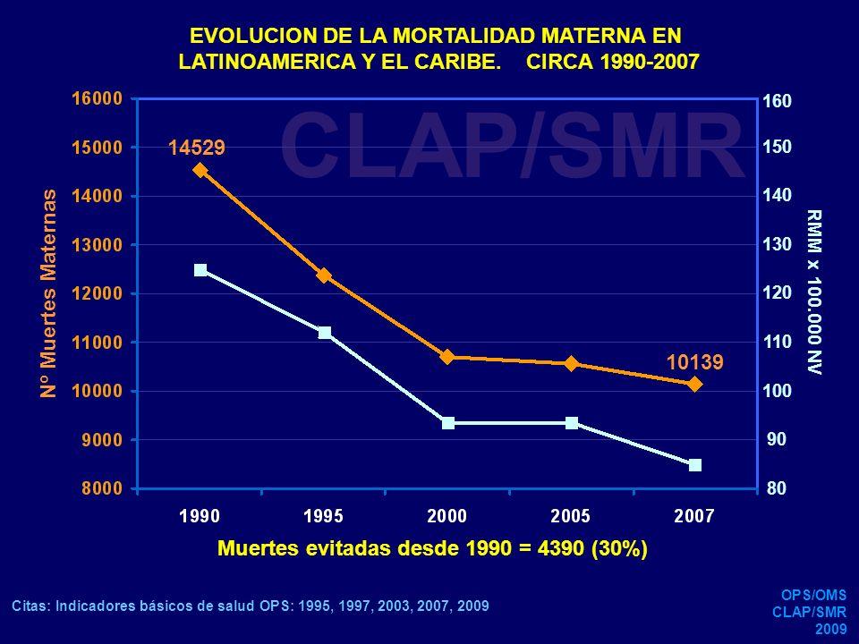 CLAP/SMR EVOLUCION DE LA MORTALIDAD MATERNA EN
