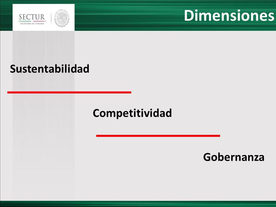 Dimensiones Sustentabilidad Competitividad Gobernanza