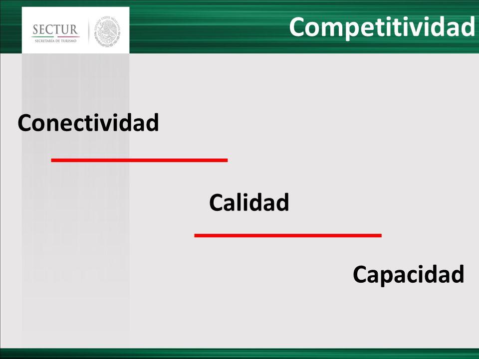 Competitividad Conectividad Calidad Capacidad