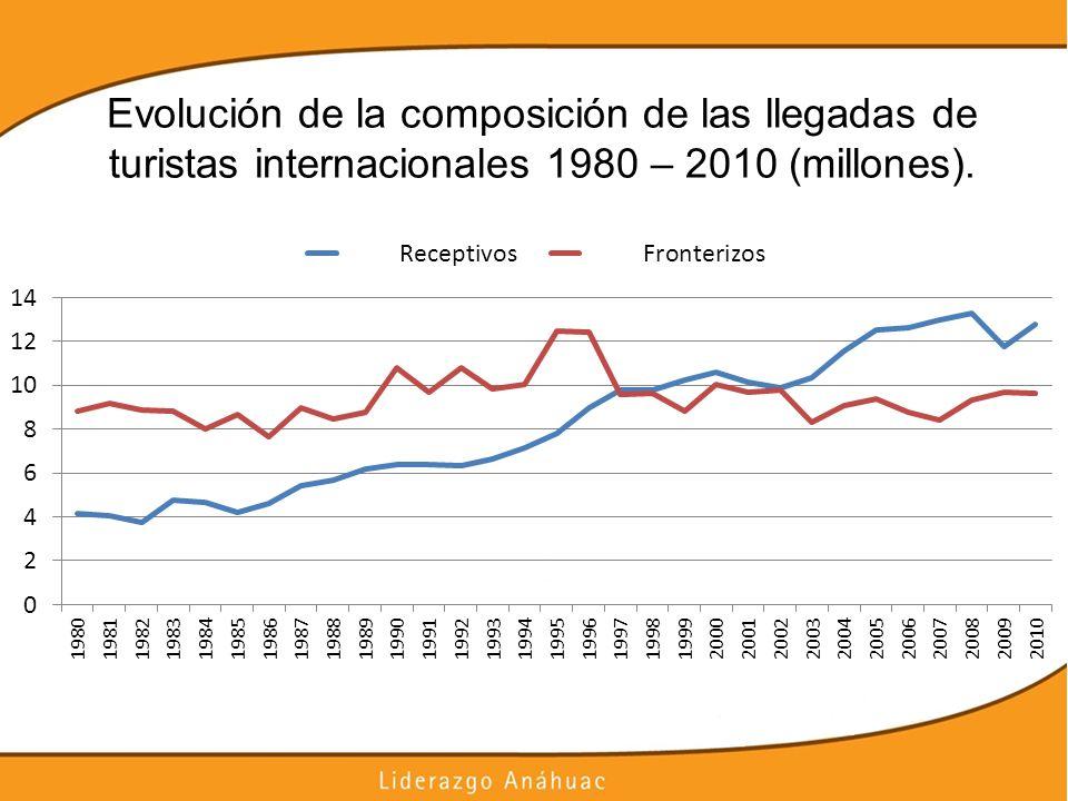 Evolución de la composición de las llegadas de turistas internacionales 1980 – 2010 (millones).