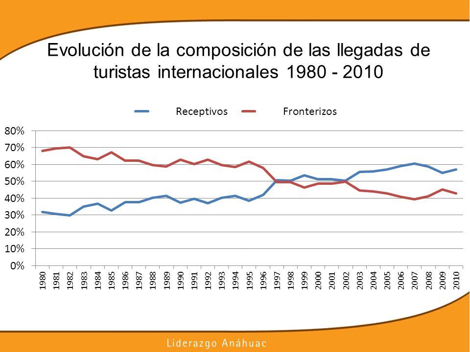 Evolución de la composición de las llegadas de turistas internacionales 1980 - 2010