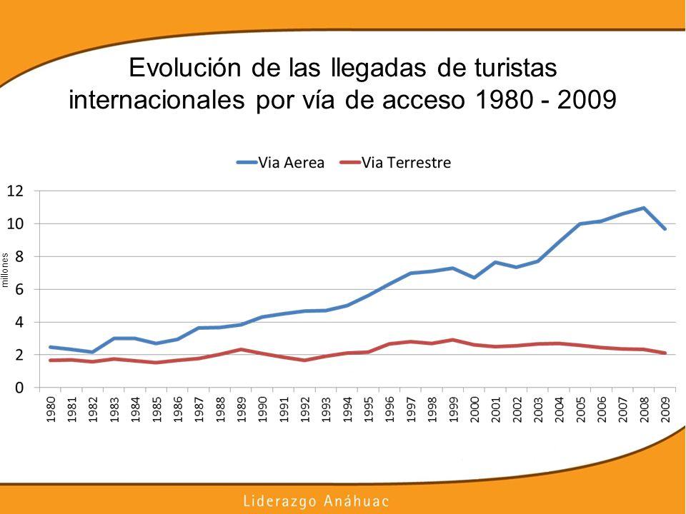 Evolución de las llegadas de turistas internacionales por vía de acceso 1980 - 2009