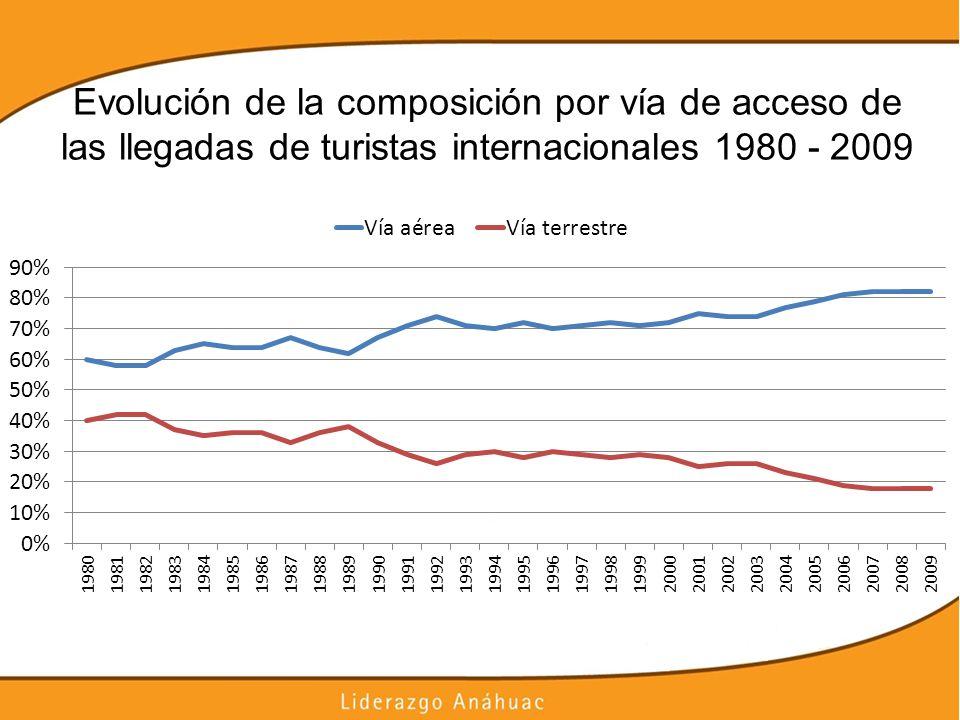 Evolución de la composición por vía de acceso de las llegadas de turistas internacionales 1980 - 2009