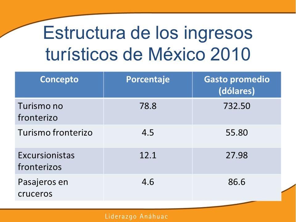 Estructura de los ingresos turísticos de México 2010