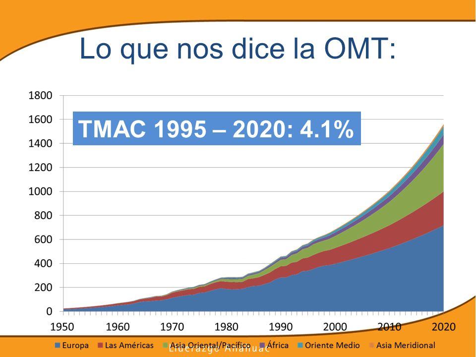 Lo que nos dice la OMT: TMAC 1995 – 2020: 4.1%