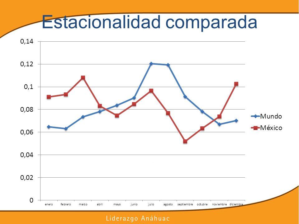 Estacionalidad comparada