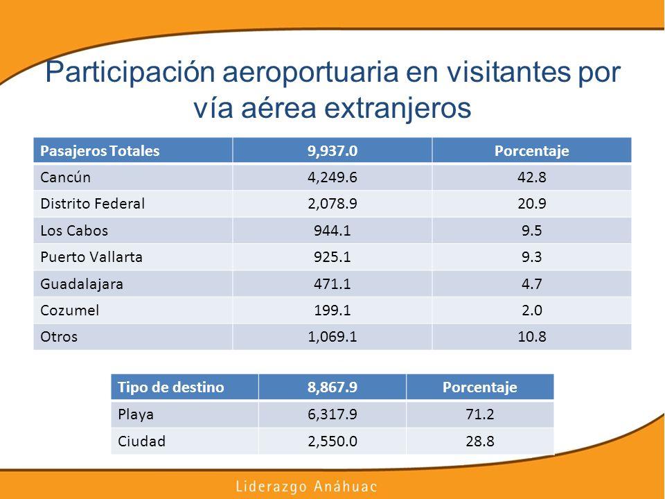 Participación aeroportuaria en visitantes por vía aérea extranjeros
