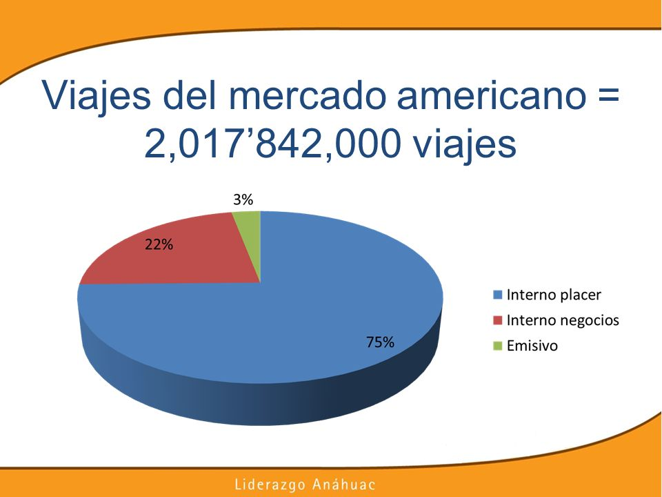 Viajes del mercado americano = 2,017'842,000 viajes