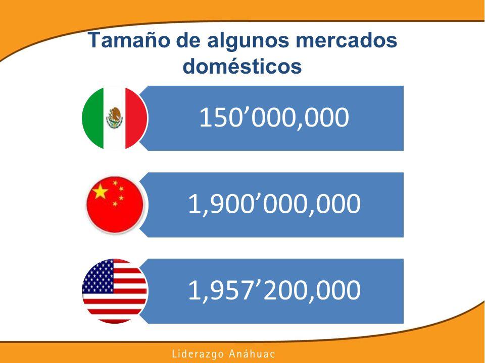 Tamaño de algunos mercados domésticos