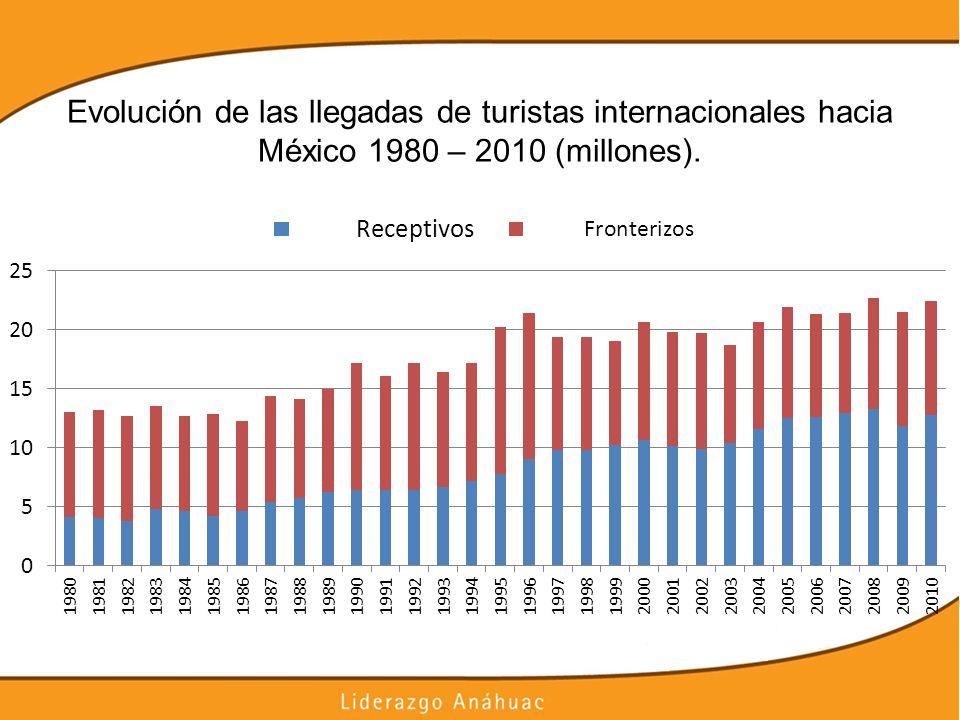 Evolución de las llegadas de turistas internacionales hacia México 1980 – 2010 (millones).