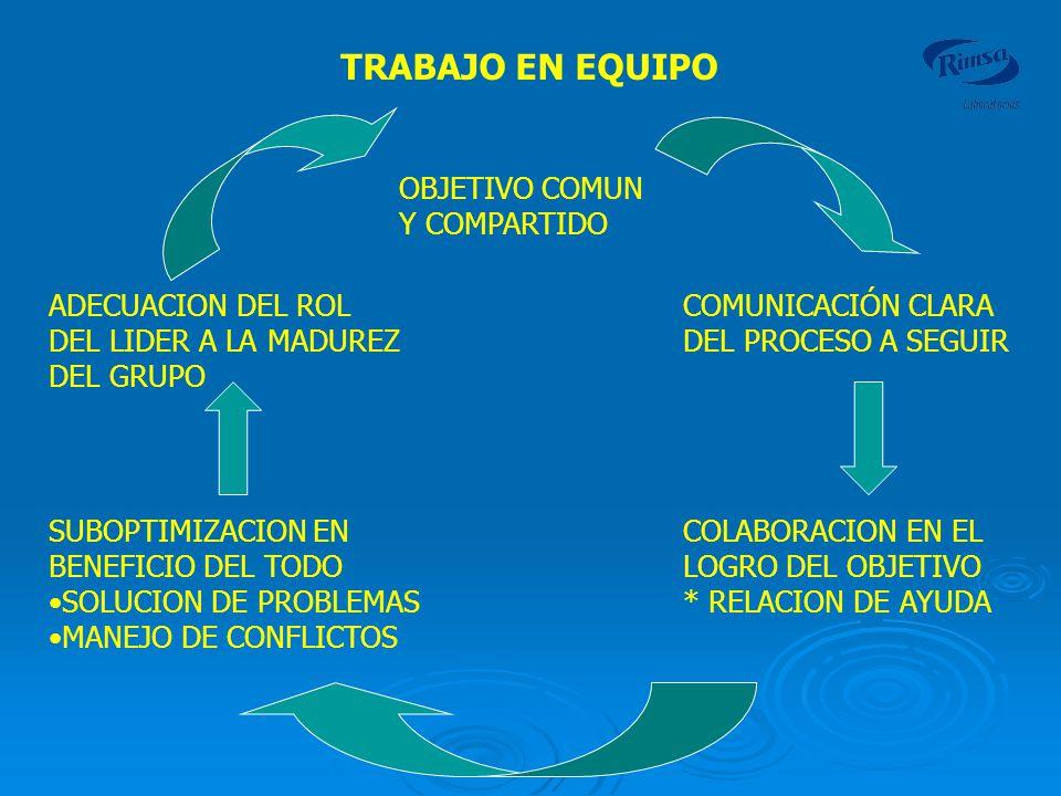 TRABAJO EN EQUIPO OBJETIVO COMUN Y COMPARTIDO ADECUACION DEL ROL