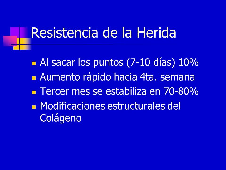 Resistencia de la Herida