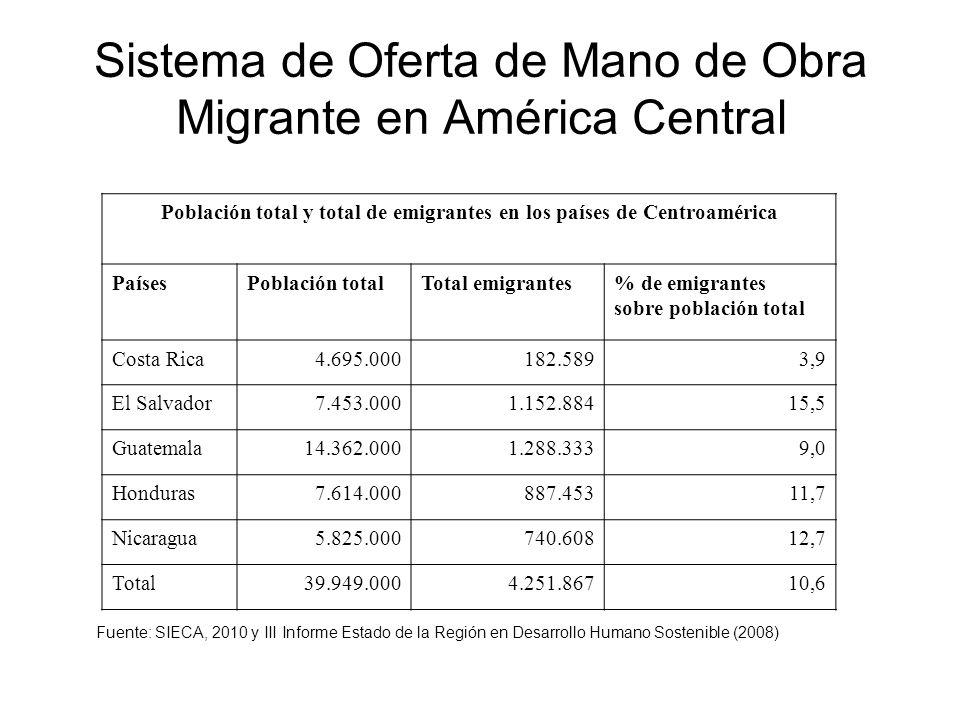 Sistema de Oferta de Mano de Obra Migrante en América Central