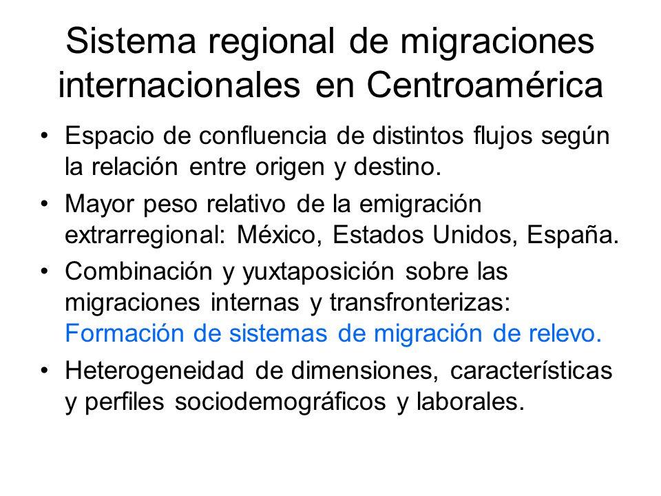 Sistema regional de migraciones internacionales en Centroamérica