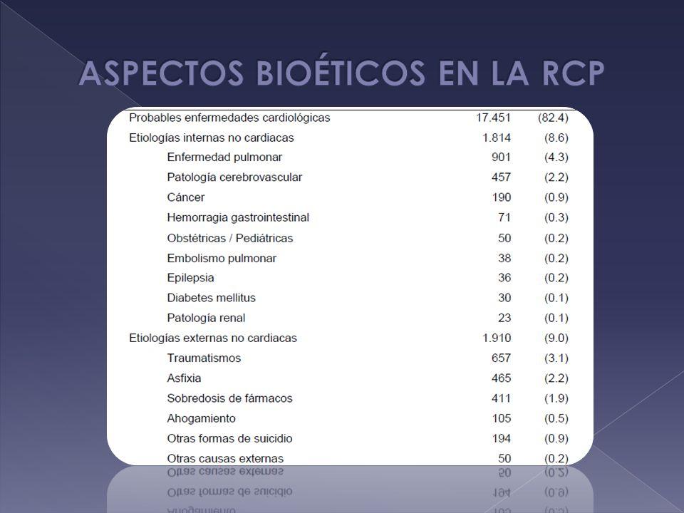 ASPECTOS BIOÉTICOS EN LA RCP