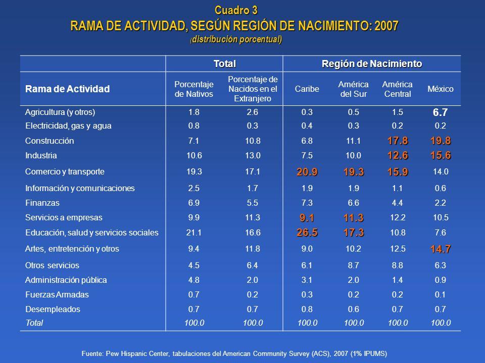 RAMA DE ACTIVIDAD, SEGÚN REGIÓN DE NACIMIENTO: 2007