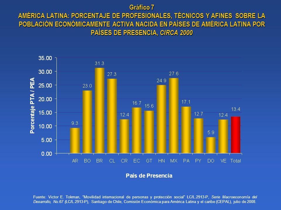 Gráfico 7 AMÉRICA LATINA: PORCENTAJE DE PROFESIONALES, TÉCNICOS Y AFINES SOBRE LA POBLACIÓN ECONÓMICAMENTE ACTIVA NACIDA EN PAÍSES DE AMÉRICA LATINA POR PAÍSES DE PRESENCIA, CIRCA 2000