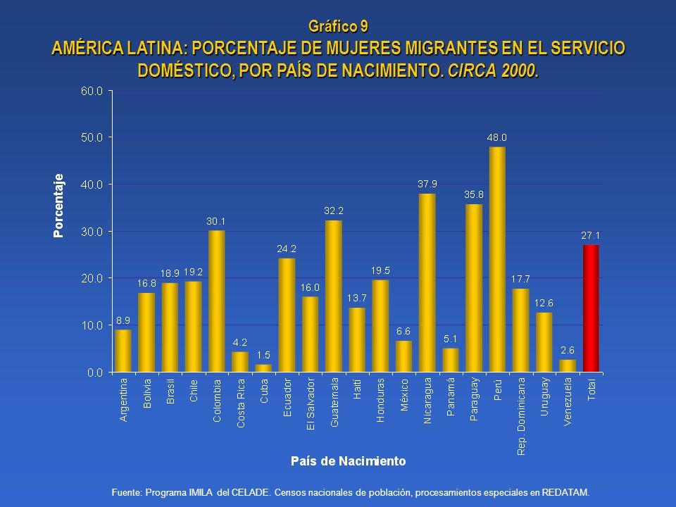 Gráfico 9 AMÉRICA LATINA: PORCENTAJE DE MUJERES MIGRANTES EN EL SERVICIO DOMÉSTICO, POR PAÍS DE NACIMIENTO. CIRCA 2000.