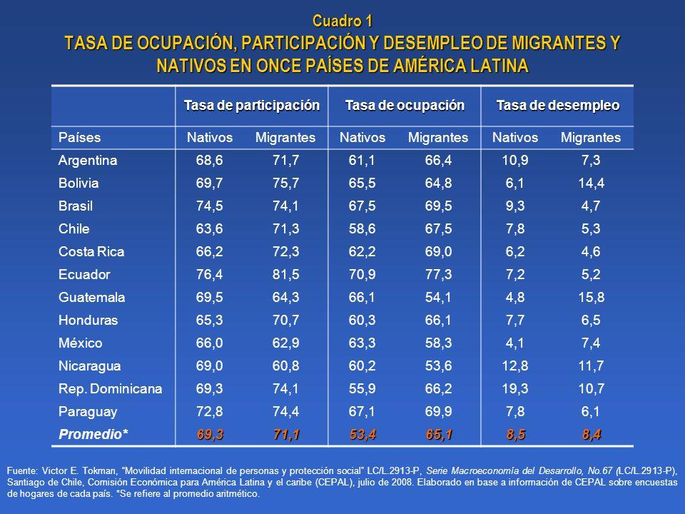 Cuadro 1 TASA DE OCUPACIÓN, PARTICIPACIÓN Y DESEMPLEO DE MIGRANTES Y NATIVOS EN ONCE PAÍSES DE AMÉRICA LATINA