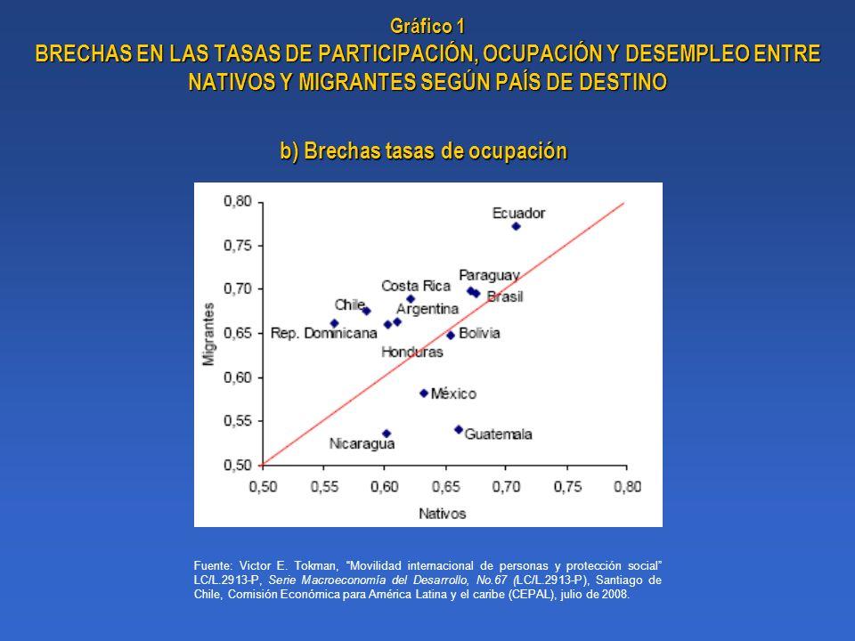 b) Brechas tasas de ocupación