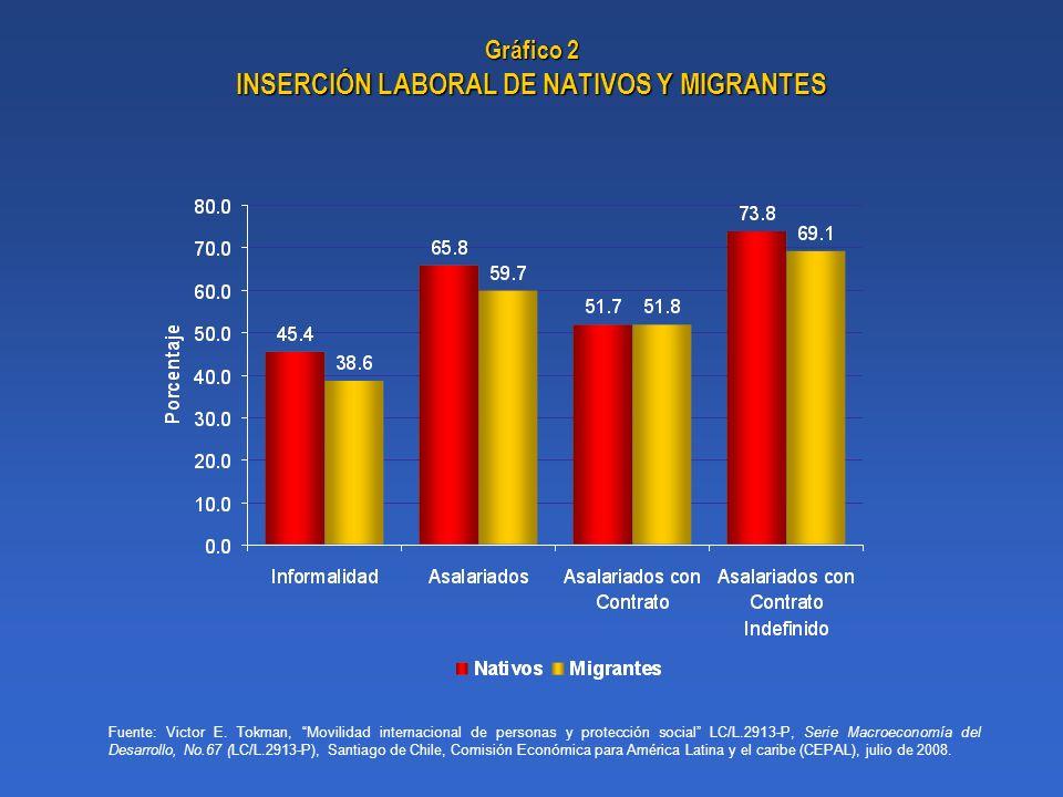 Gráfico 2 INSERCIÓN LABORAL DE NATIVOS Y MIGRANTES