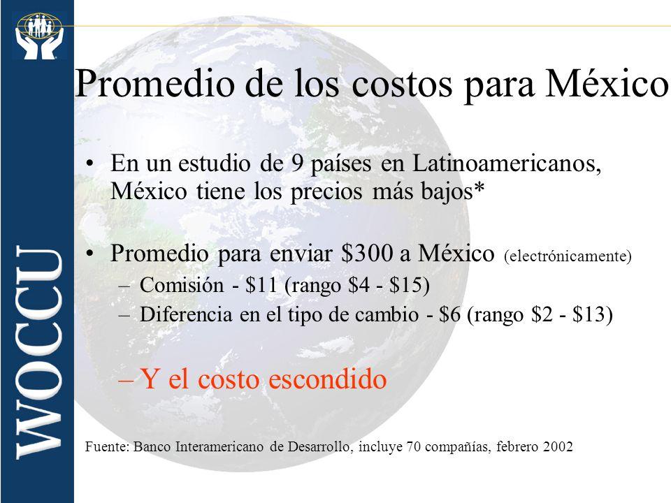 Promedio de los costos para México