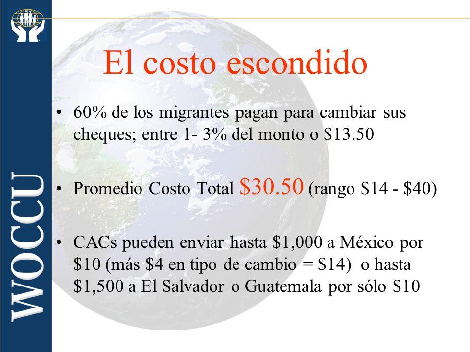 El costo escondido60% de los migrantes pagan para cambiar sus cheques; entre 1- 3% del monto o $13.50.