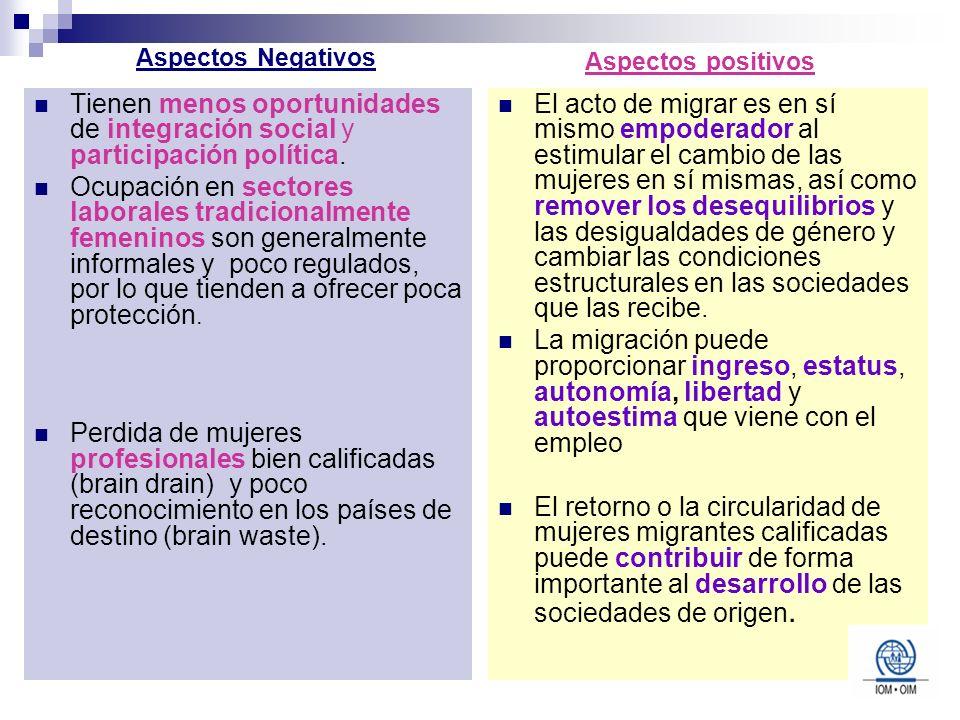 Aspectos positivos Aspectos Negativos. Tienen menos oportunidades de integración social y participación política.