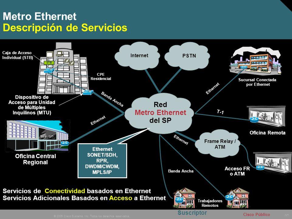 Metro Ethernet Descripción de Servicios
