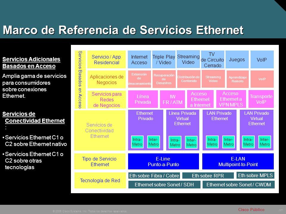 Marco de Referencia de Servicios Ethernet