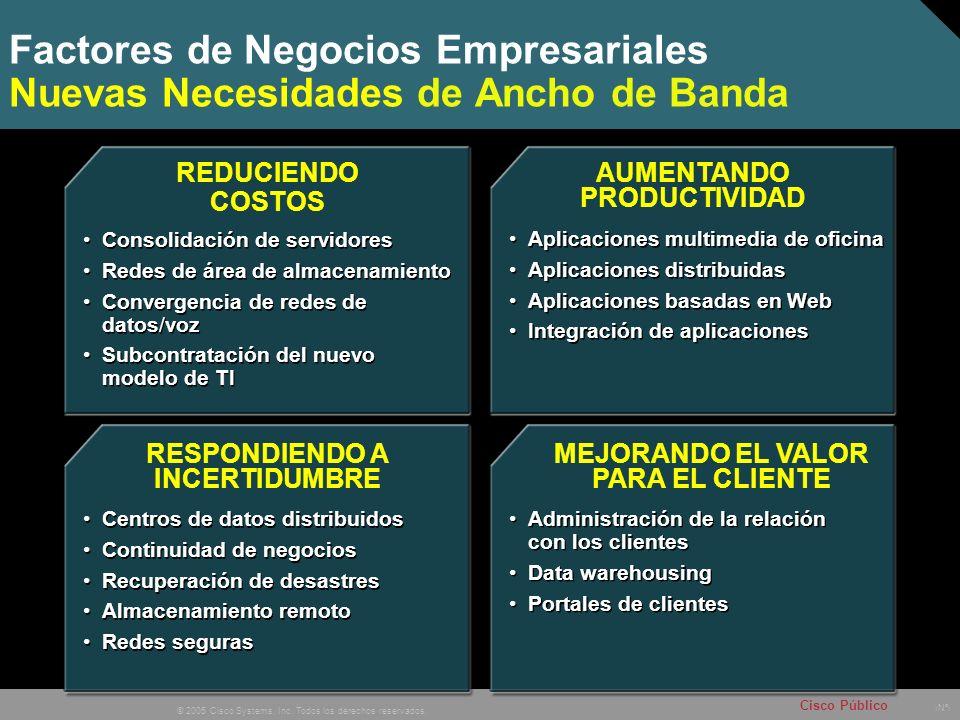 Factores de Negocios Empresariales Nuevas Necesidades de Ancho de Banda