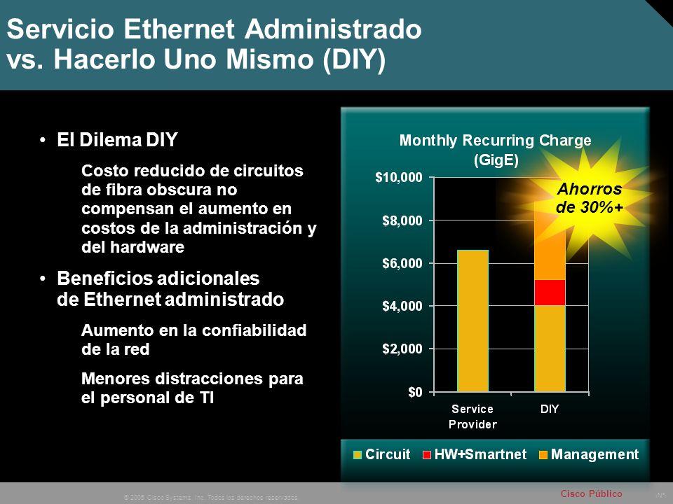 Servicio Ethernet Administrado vs. Hacerlo Uno Mismo (DIY)