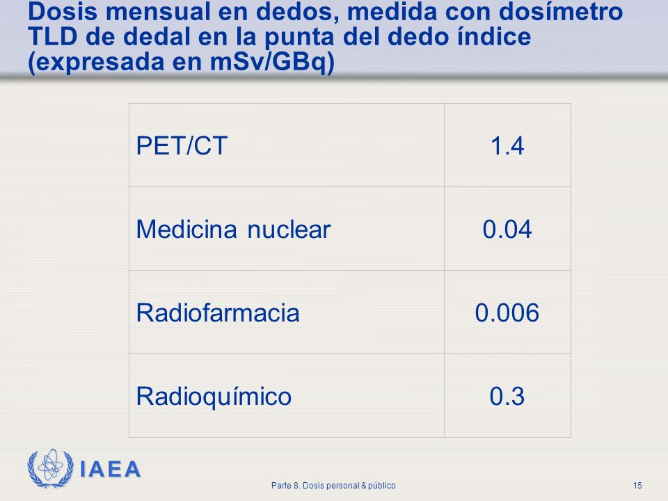 Dosis mensual en dedos, medida con dosímetro TLD de dedal en la punta del dedo índice (expresada en mSv/GBq)