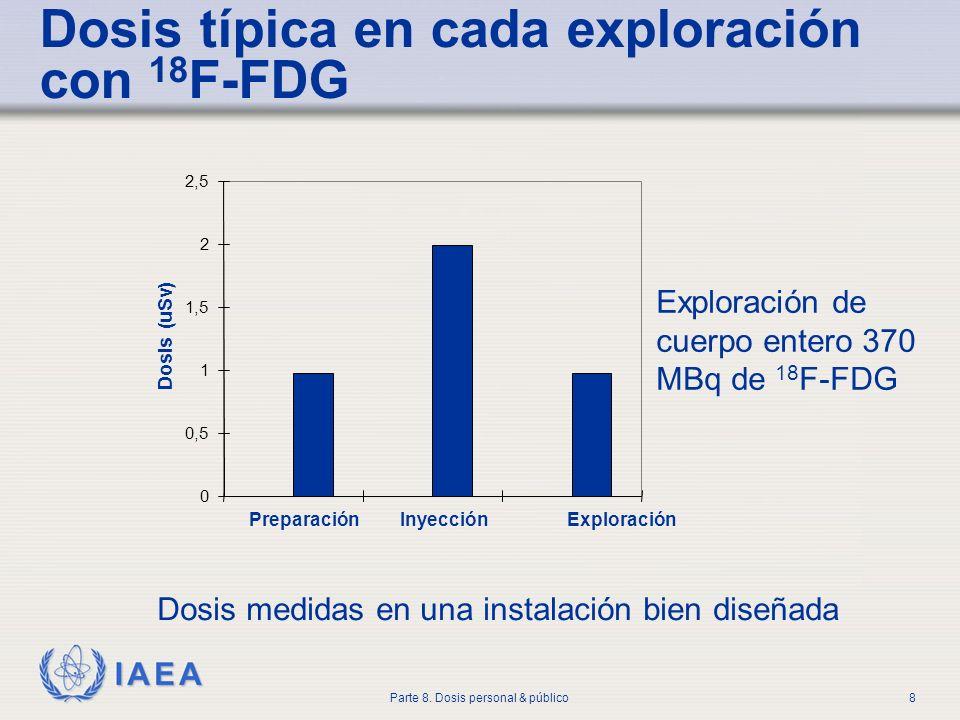 Dosis típica en cada exploración con 18F-FDG